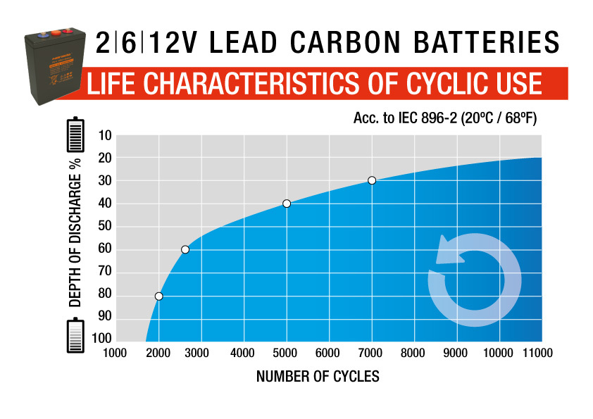 480ah 48v 23kwh Lead Carbon Giant Power By Narada Battery Bank